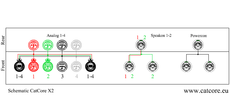 Pinout CatCore X2 Speaker Panel amps XLR Speakon